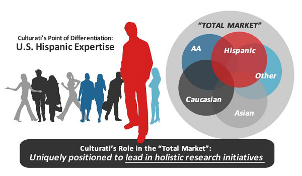 Total Market Cultural Intelligence - image - resized
