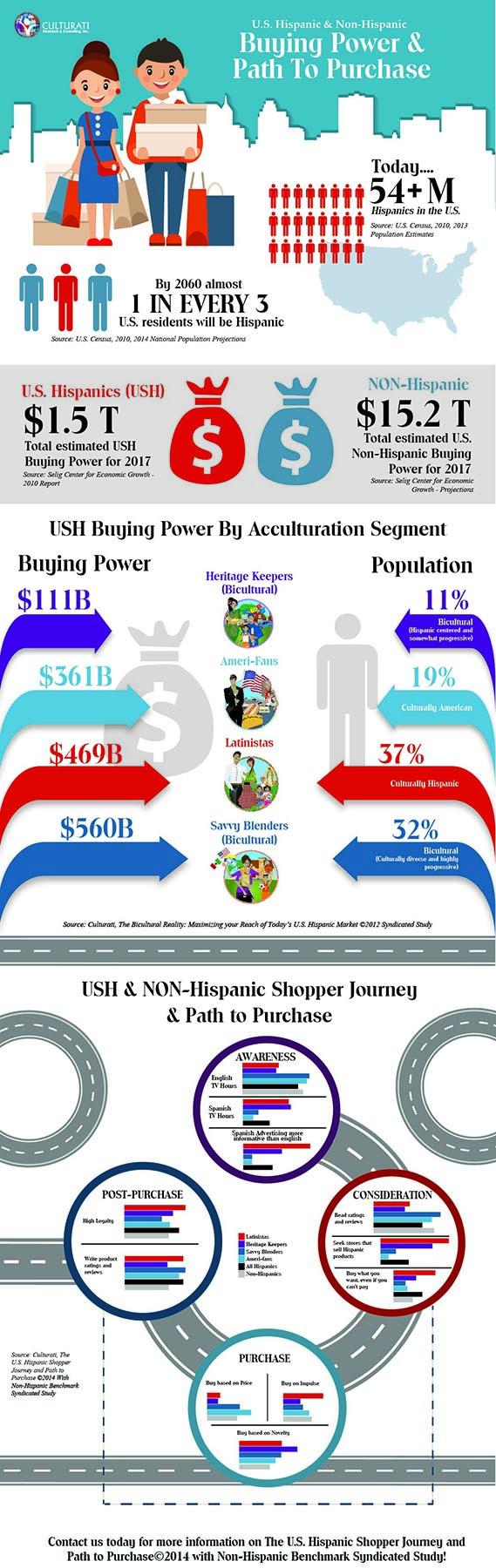 Hispanic Buying Power & Path to Purchase