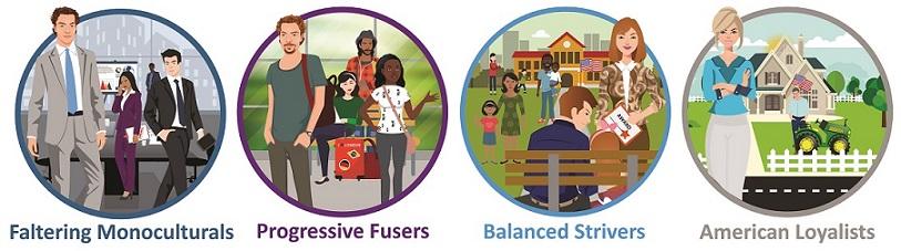 The Cultural Mosaic Total Market segmentation model includes four segments: Faltering Monoculturals, Progressive Fusers, Balanced Strivers and American Loyalists.