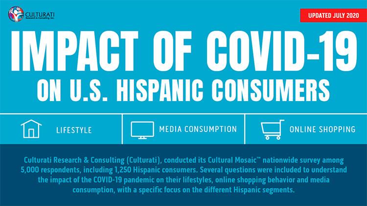 Infographic: Impact of COVID-19 on U.S. Hispanic Consumers