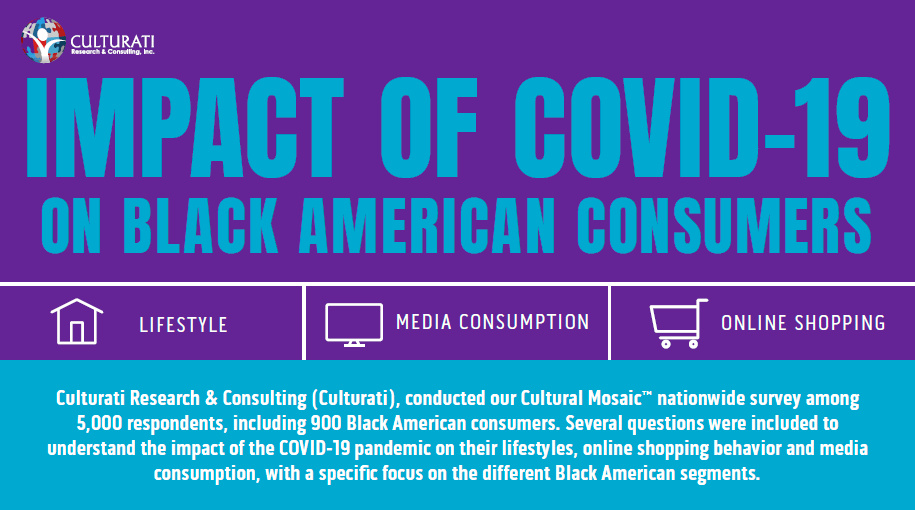 Infographic: Impact of COVID-19 on Black American Consumers